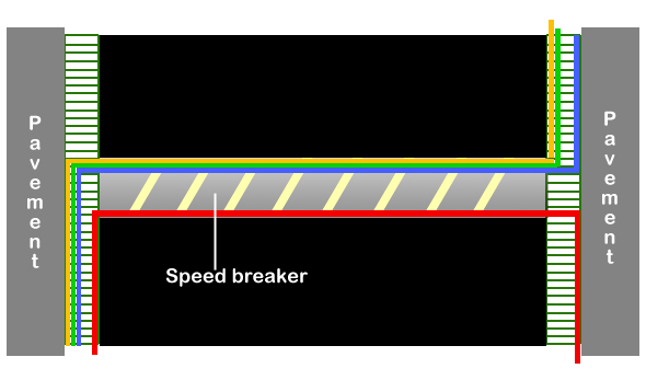 Road OFC speed breaker