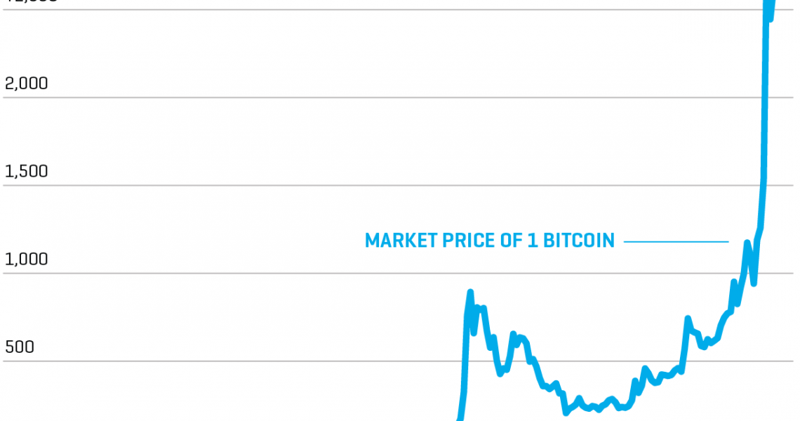 Bitcoin value graph gbp to us