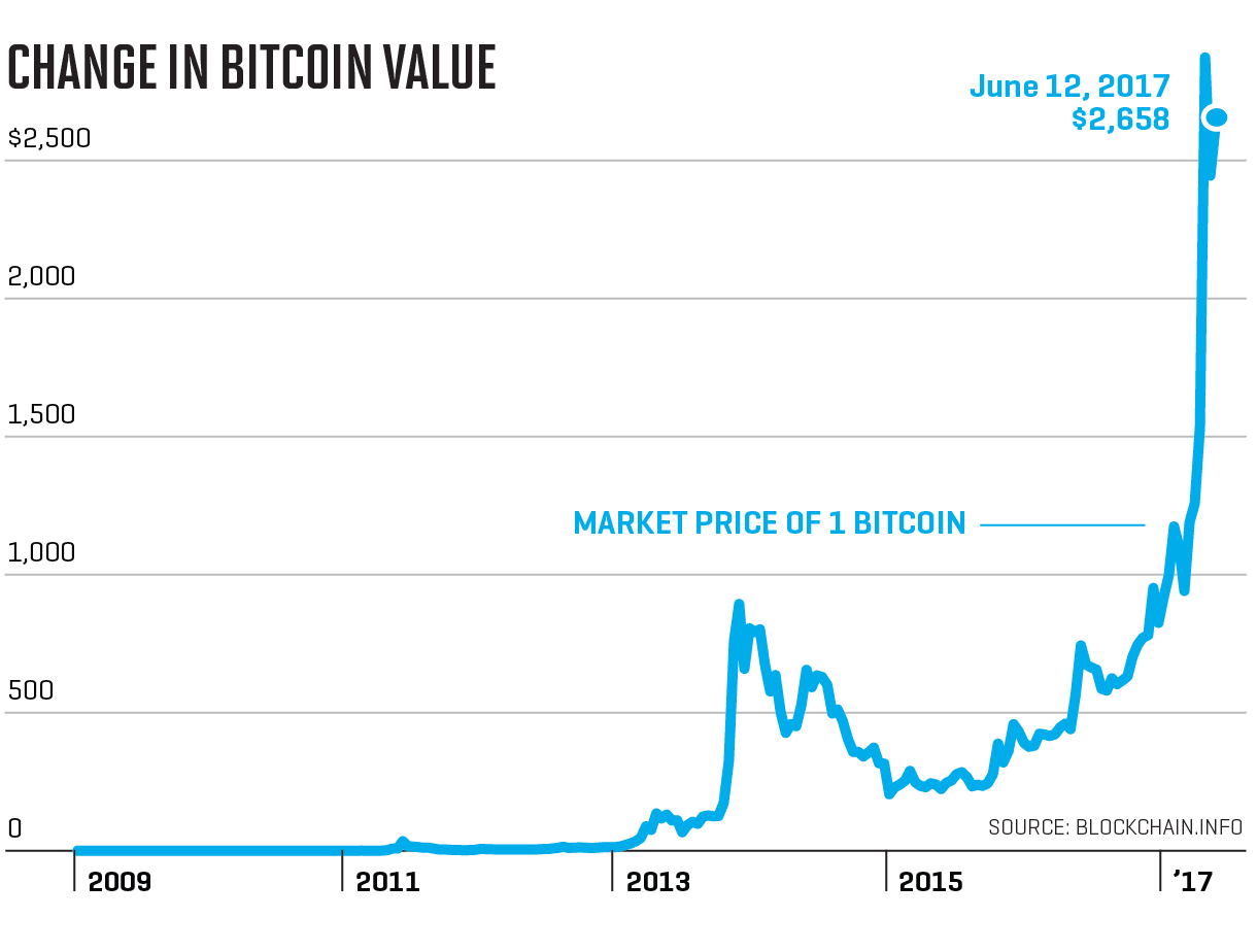 Here S Some Advice Before Buying Bitcoin And Investing In